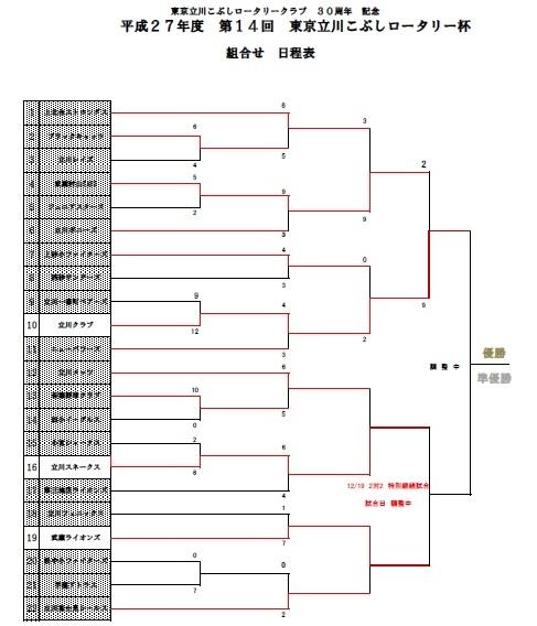1 部立川こぶしロータリー杯決勝進出!